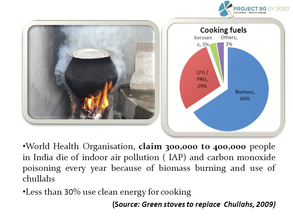 World Health Organisation, claim 300,000 to 400,000 people in India die of indoor air pollution ( IAP) and carbon monoxide poisoning every year because of biomass burning and use of chullahs Less than 30% use clean energy for cooking (Source: Green stoves to replace Chullahs, 2009)