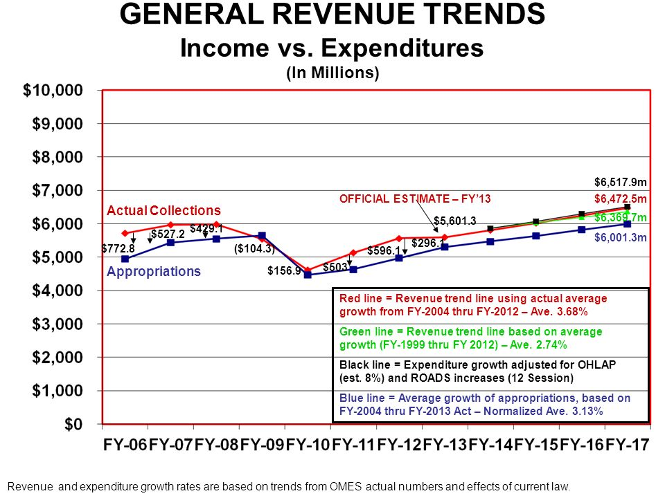 GENERAL REVENUE TRENDS Income vs.
