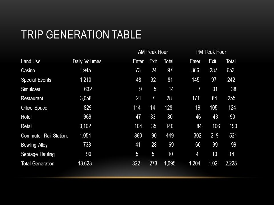 TRIP GENERATION TABLE AM Peak Hour PM Peak Hour Land Use Daily Volumes Enter Exit Total Enter Exit Total Casino 1, Special Events 1, Simulcast Restaurant 3, Office Space Hotel Retail 3, Commuter Rail Station.