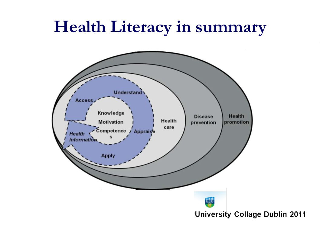 Health Literacy in summary University Collage Dublin 2011