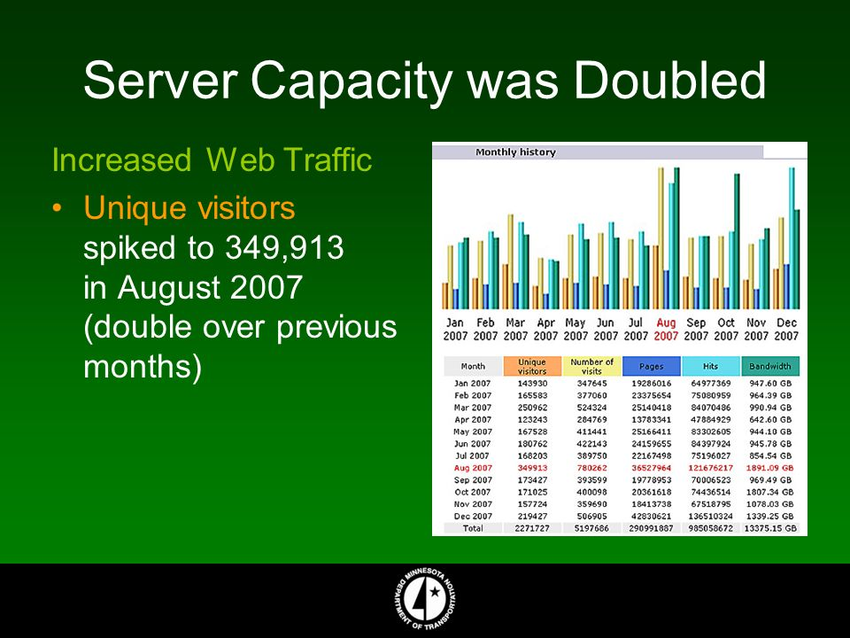Server Capacity was Doubled Increased Web Traffic Unique visitors spiked to 349,913 in August 2007 (double over previous months)