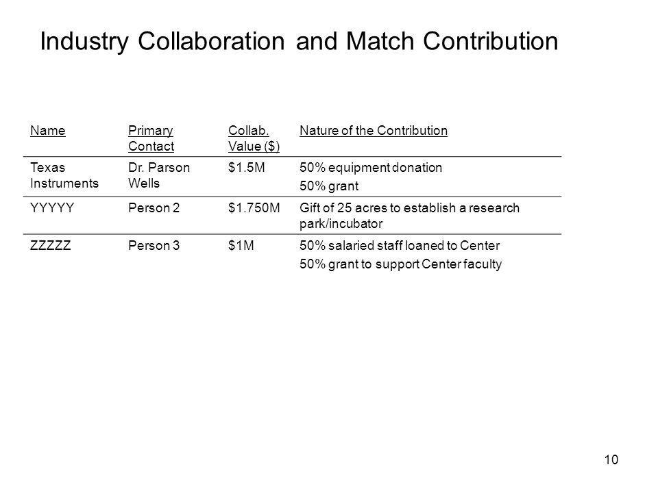 10 Industry Collaboration and Match Contribution NamePrimary Contact Collab.