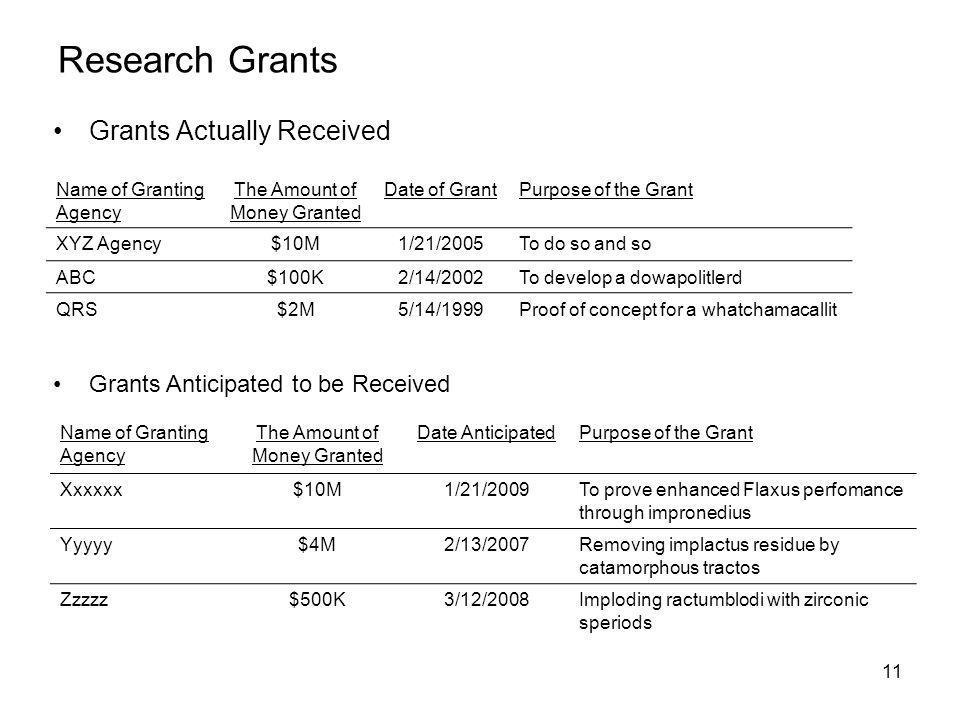 11 Research Grants Grants Actually Received Name of Granting Agency The Amount of Money Granted Date of GrantPurpose of the Grant XYZ Agency$10M1/21/2005To do so and so ABC$100K2/14/2002To develop a dowapolitlerd QRS$2M5/14/1999Proof of concept for a whatchamacallit Grants Anticipated to be Received Name of Granting Agency The Amount of Money Granted Date AnticipatedPurpose of the Grant Xxxxxx$10M1/21/2009To prove enhanced Flaxus perfomance through impronedius Yyyyy$4M2/13/2007Removing implactus residue by catamorphous tractos Zzzzz$500K3/12/2008Imploding ractumblodi with zirconic speriods