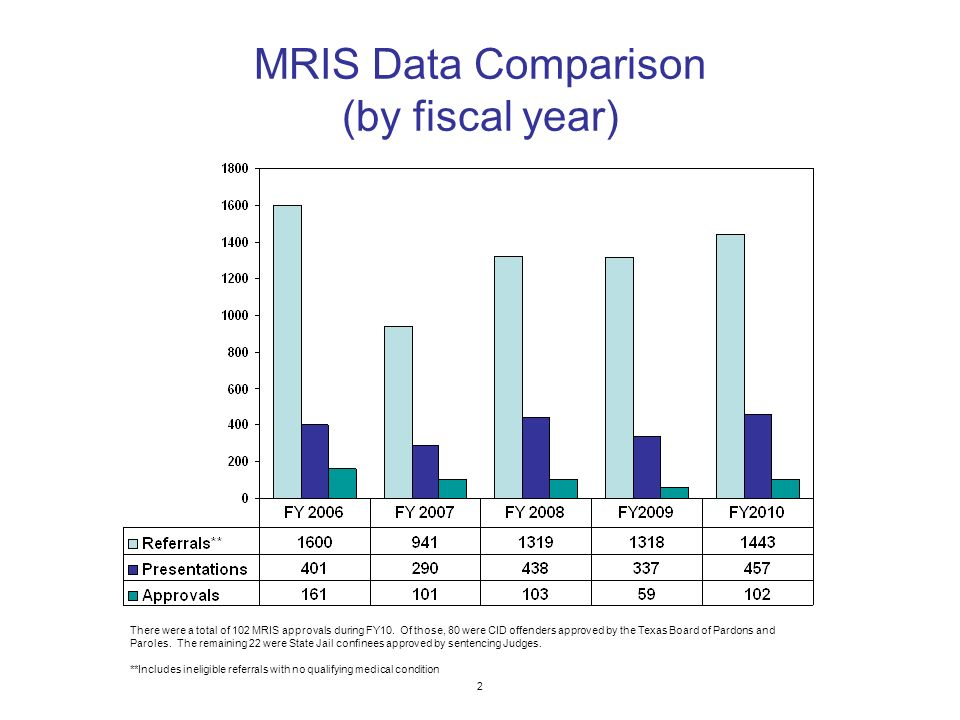 MRIS Data Comparison (by fiscal year) 2 There were a total of 102 MRIS approvals during FY10.