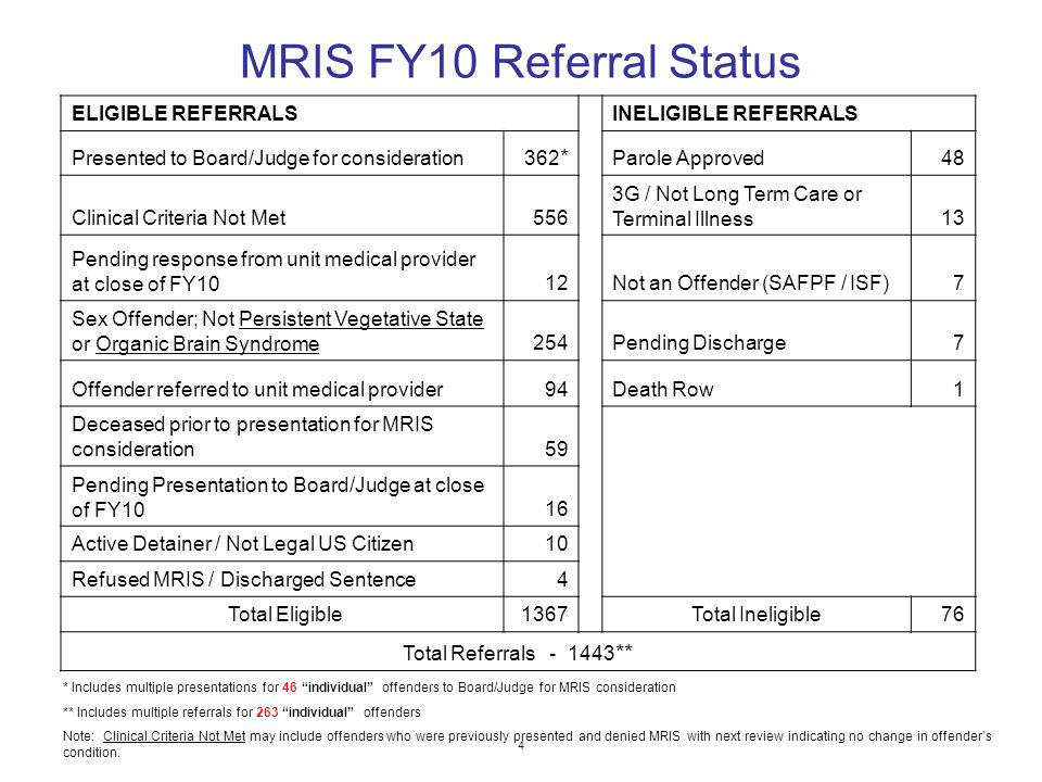 MRIS FY10 Referral Status 4 ELIGIBLE REFERRALSINELIGIBLE REFERRALS Presented to Board/Judge for consideration 362 * Parole Approved48 Clinical Criteria Not Met556 3G / Not Long Term Care or Terminal Illness13 Pending response from unit medical provider at close of FY1012Not an Offender (SAFPF / ISF)7 Sex Offender; Not Persistent Vegetative State or Organic Brain Syndrome254Pending Discharge7 Offender referred to unit medical provider94Death Row1 Deceased prior to presentation for MRIS consideration59 Pending Presentation to Board/Judge at close of FY1016 Active Detainer / Not Legal US Citizen10 Refused MRIS / Discharged Sentence4 Total Eligible1367Total Ineligible76 Total Referrals ** * Includes multiple presentations for 46 individual offenders to Board/Judge for MRIS consideration ** Includes multiple referrals for 263 individual offenders Note: Clinical Criteria Not Met may include offenders who were previously presented and denied MRIS with next review indicating no change in offenders condition.