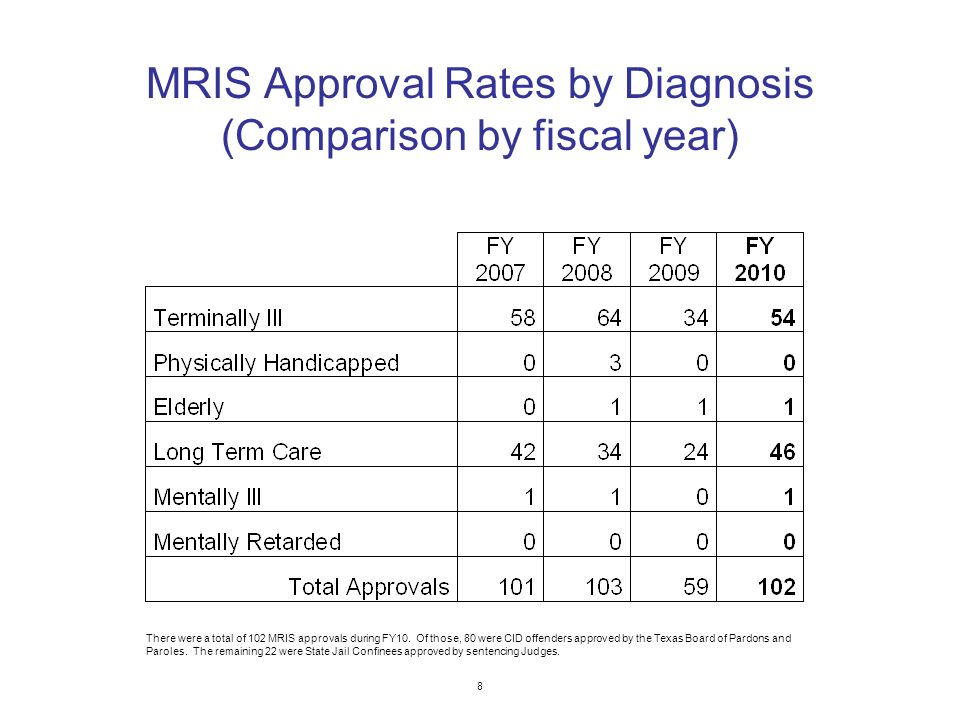 MRIS Approval Rates by Diagnosis (Comparison by fiscal year) 8 There were a total of 102 MRIS approvals during FY10.