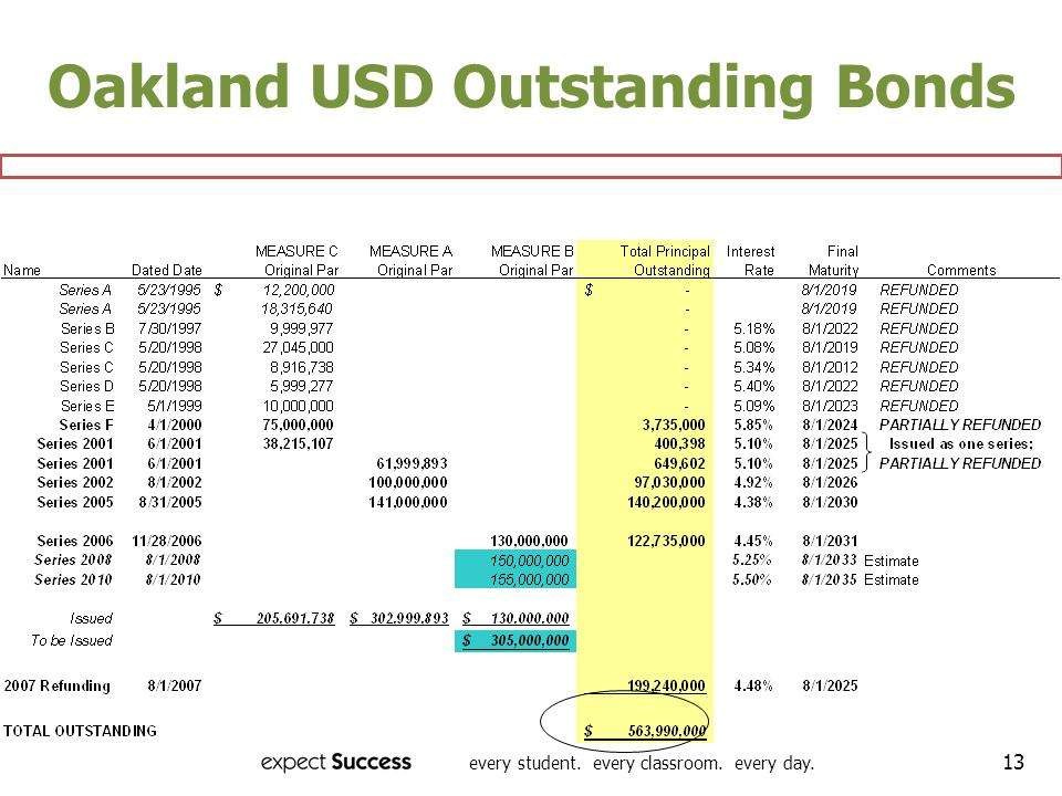 every student. every classroom. every day. 13 Oakland USD Outstanding Bonds