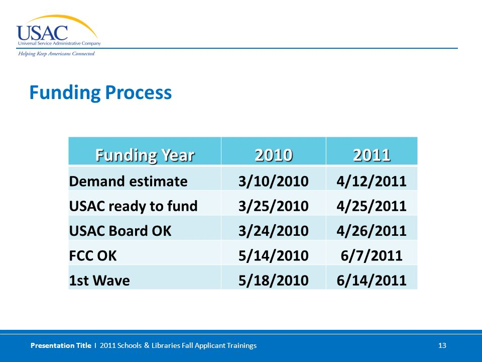 Presentation Title I 2011 Schools & Libraries Fall Applicant Trainings 13 Funding Year 20102011 Demand estimate3/10/20104/12/2011 USAC ready to fund3/25/20104/25/2011 USAC Board OK3/24/20104/26/2011 FCC OK5/14/20106/7/2011 1st Wave5/18/20106/14/2011 Funding Process
