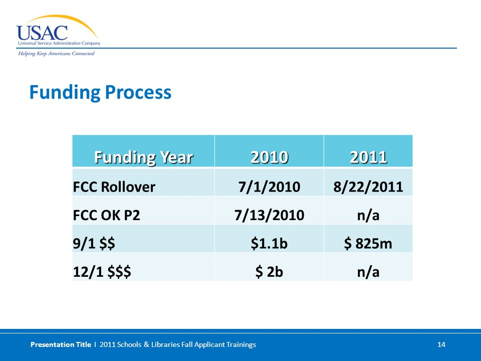 Presentation Title I 2011 Schools & Libraries Fall Applicant Trainings 14 Funding Year 20102011 FCC Rollover7/1/20108/22/2011 FCC OK P27/13/2010n/a 9/1 $$$1.1b$ 825m 12/1 $$$$ 2bn/a Funding Process