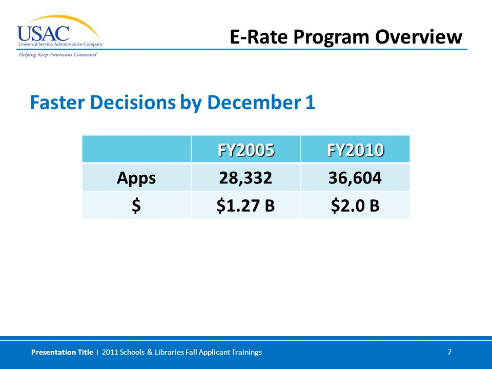 Presentation Title I 2011 Schools & Libraries Fall Applicant Trainings 7 Faster Decisions by December 1 E-Rate Program Overview FY2005FY2010 Apps28,33236,604 $$1.27 B$2.0 B