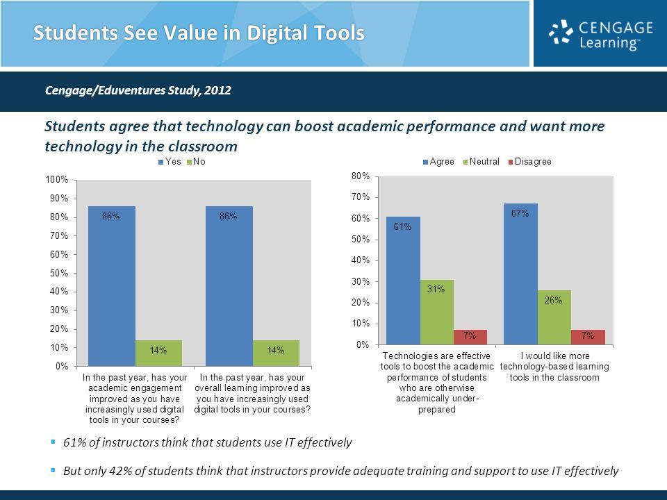 Students See Value in Digital Tools Students agree that technology can boost academic performance and want more technology in the classroom 61% of instructors think that students use IT effectively But only 42% of students think that instructors provide adequate training and support to use IT effectively Cengage/Eduventures Study, 2012