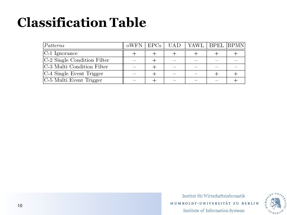 Institut für Wirtschaftsinformatik Institute of Information Systems Classification Table 19
