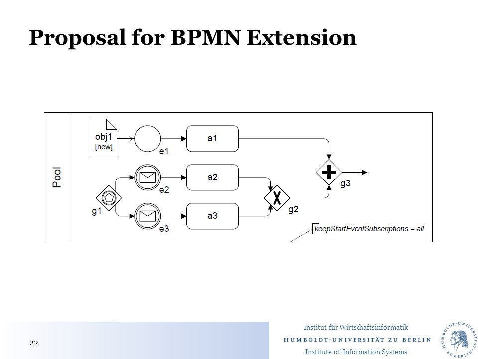 Institut für Wirtschaftsinformatik Institute of Information Systems Proposal for BPMN Extension 22