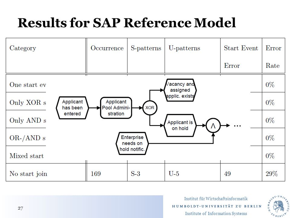 Institut für Wirtschaftsinformatik Institute of Information Systems Results for SAP Reference Model 27