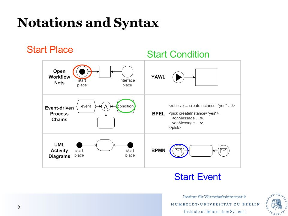 Institut für Wirtschaftsinformatik Institute of Information Systems Notations and Syntax Start Place Start Event Start Condition 5