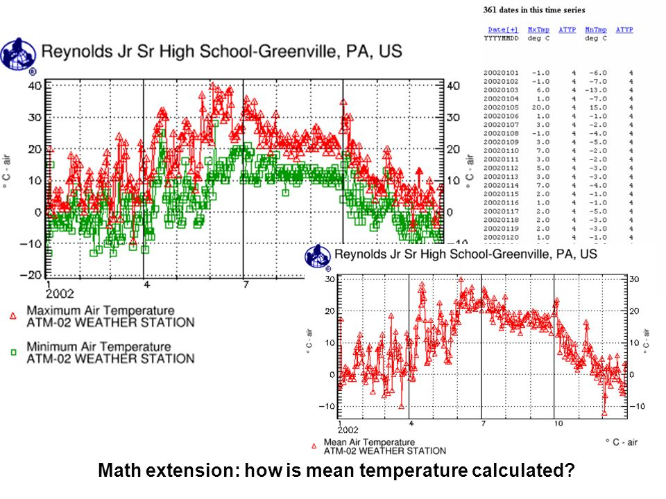 Math extension: how is mean temperature calculated