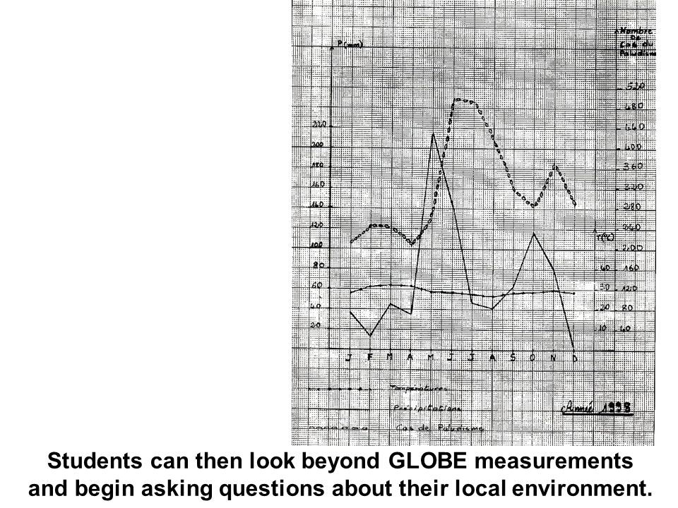 Students can then look beyond GLOBE measurements and begin asking questions about their local environment.