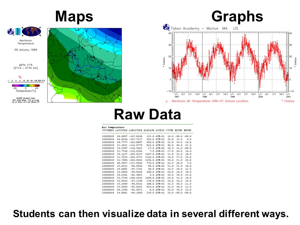 Raw Data GraphsMaps Students can then visualize data in several different ways.