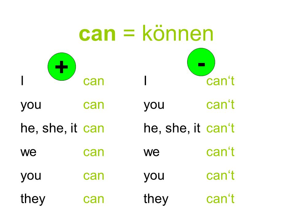 can = können I can you can he, she, it can we can you can they can + - I cant you cant he, she, it cant we cant you cant they cant