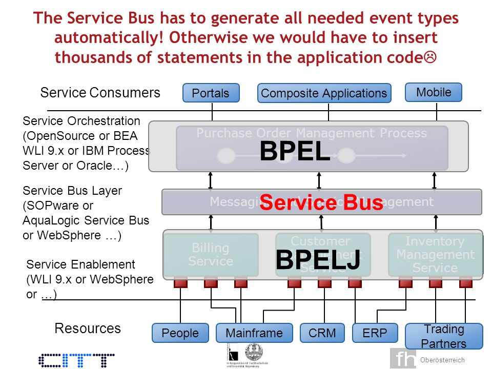 Oberösterreich 49 SOA events from one business process Concurrency is inherent in enterprise systems Do we need an integrated, seamless BAM/SAM.