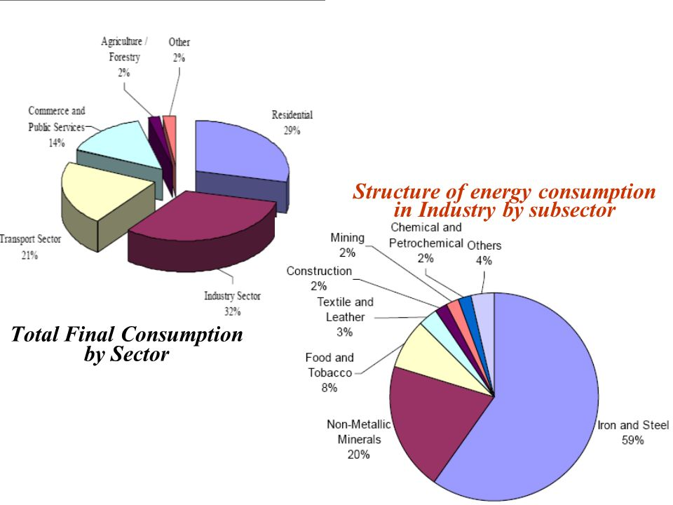 Total Final Consumption by Sector Structure of energy consumption in Industry by subsector