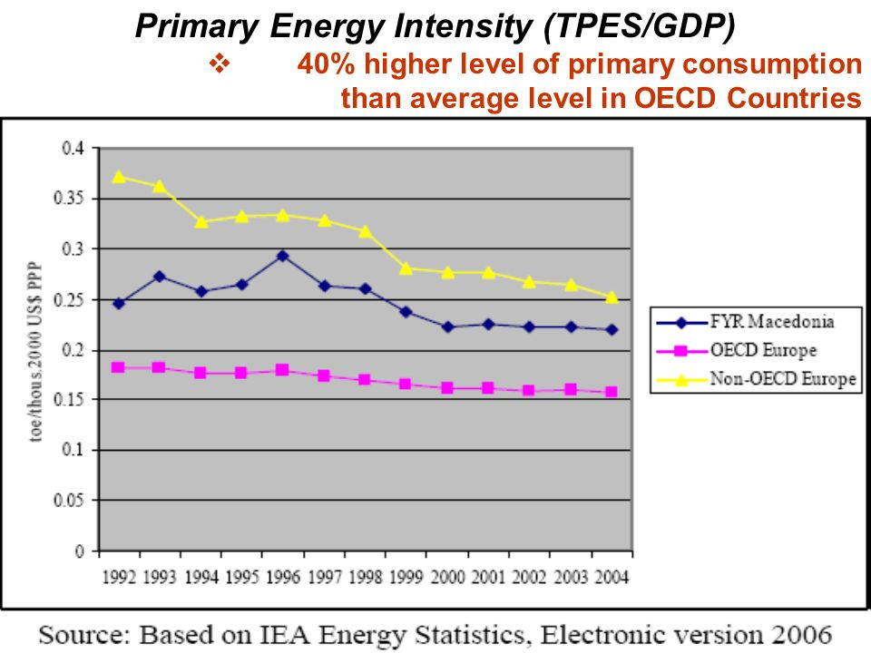 Primary Energy Intensity (TPES/GDP) 40% higher level of primary consumption than average level in OECD Countries