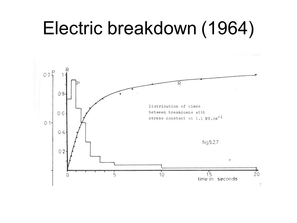 Electric breakdown (1964)