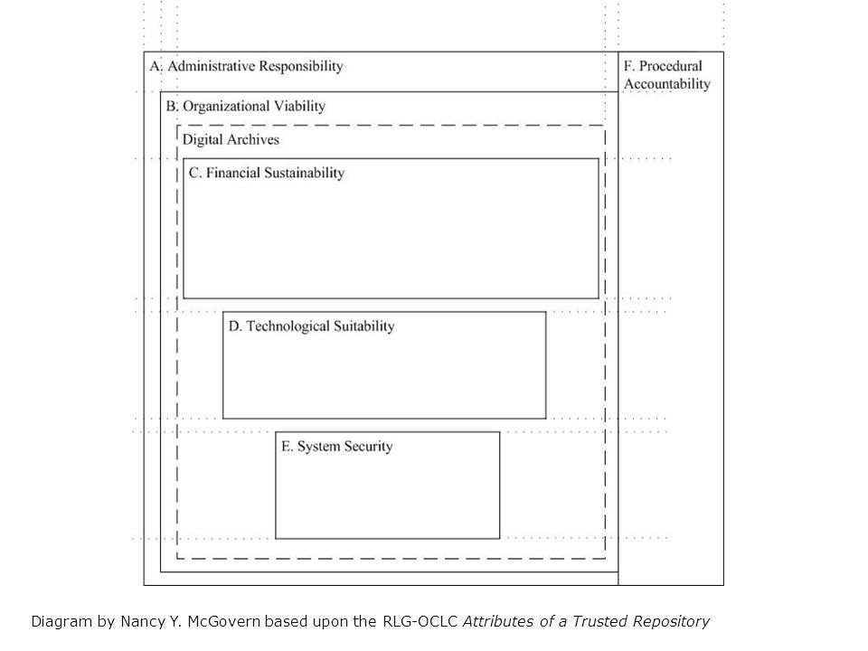 Diagram by Nancy Y. McGovern based upon the RLG-OCLC Attributes of a Trusted Repository