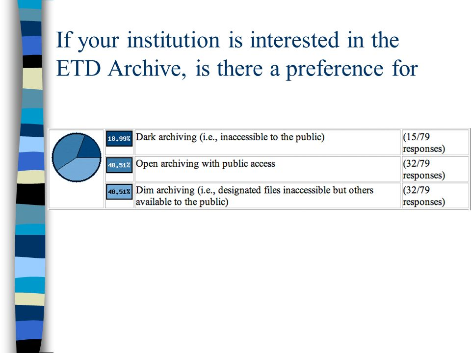 If your institution is interested in the ETD Archive, is there a preference for
