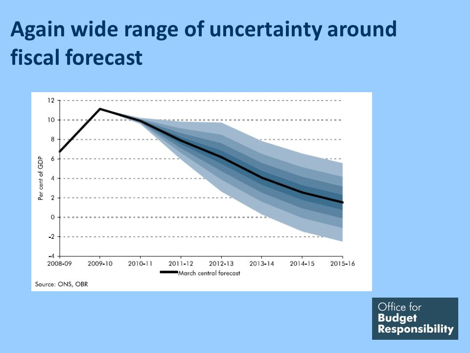 Again wide range of uncertainty around fiscal forecast
