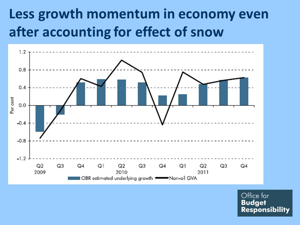 Less growth momentum in economy even after accounting for effect of snow