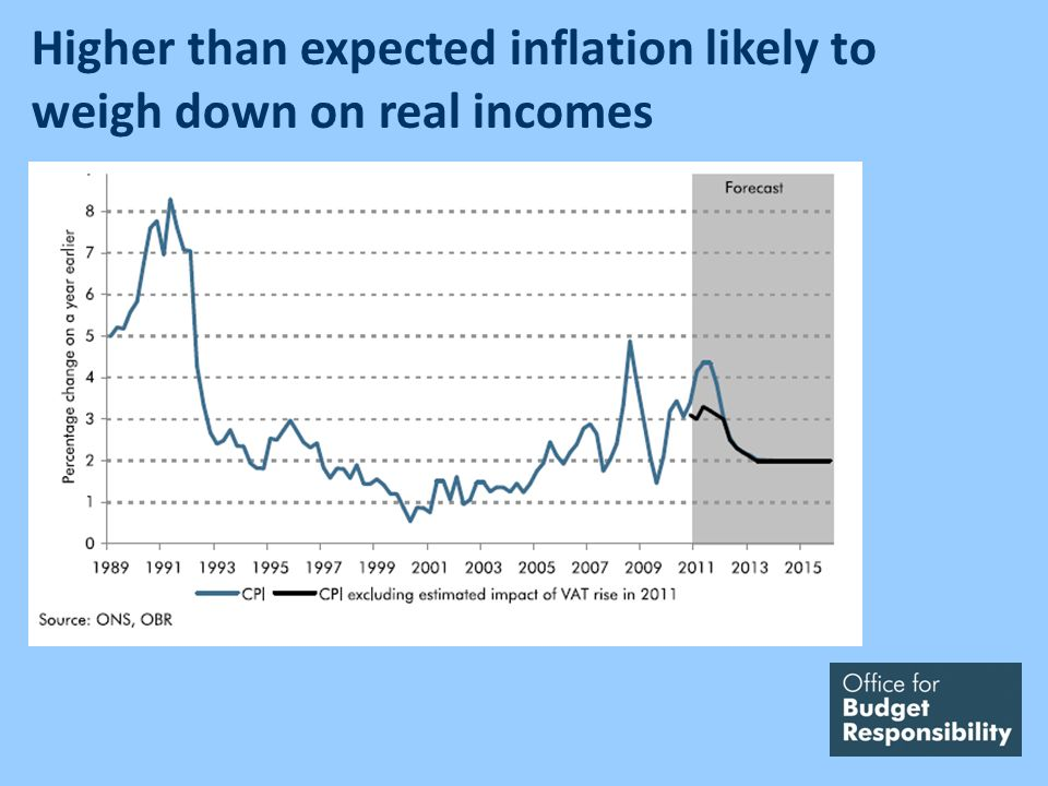 Higher than expected inflation likely to weigh down on real incomes