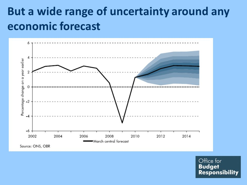 But a wide range of uncertainty around any economic forecast