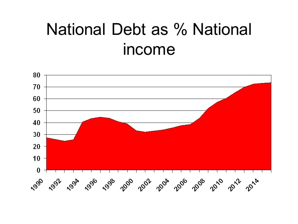 National Debt as % National income