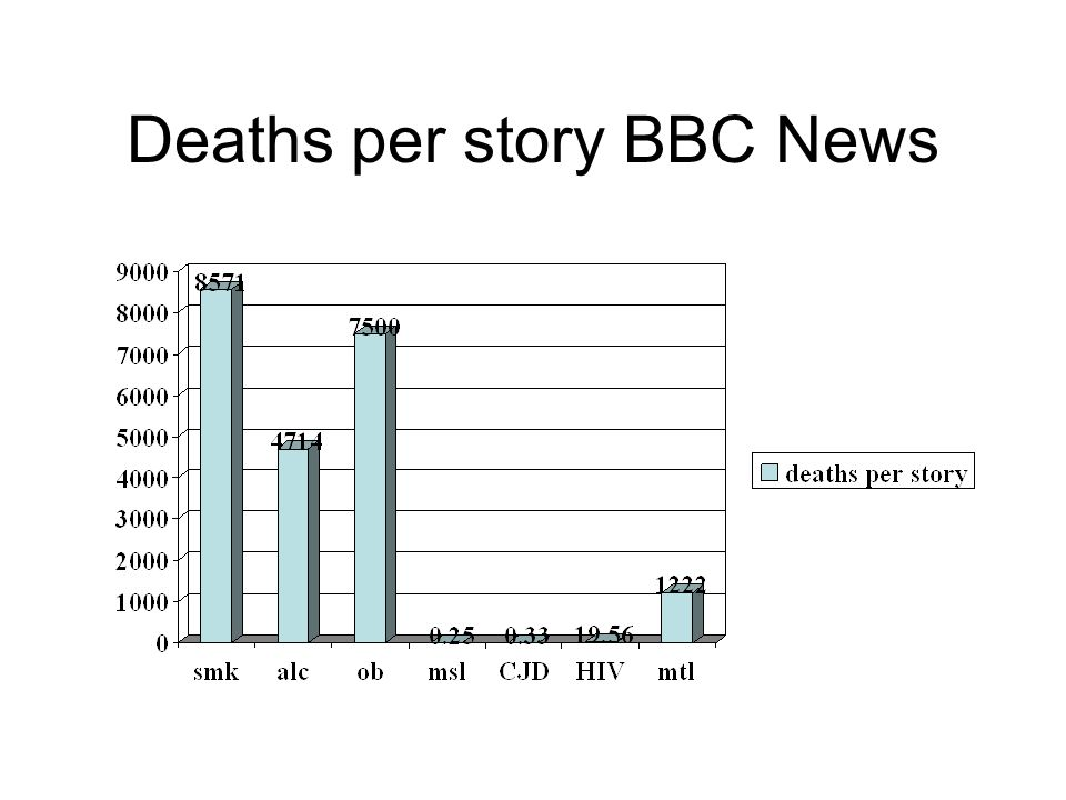 Deaths per story BBC News