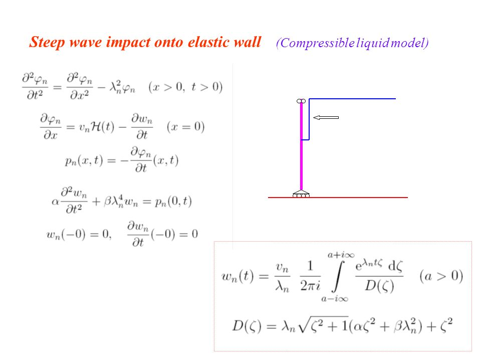 Steep wave impact onto elastic wall (Compressible liquid model)
