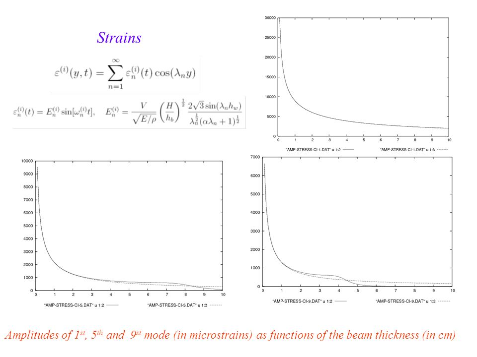 Strains Amplitudes of 1 st, 5 th and 9 st mode (in microstrains) as functions of the beam thickness (in cm)