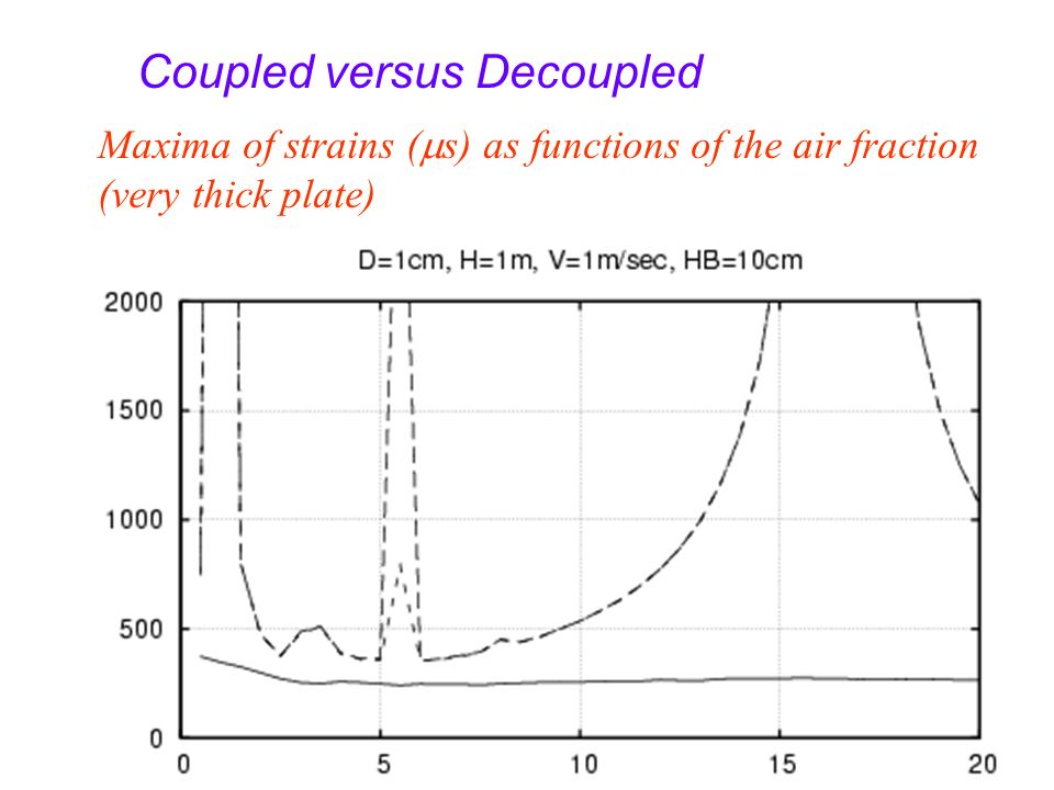 Maxima of strains ( s) as functions of the air fraction (very thick plate) Coupled versus Decoupled