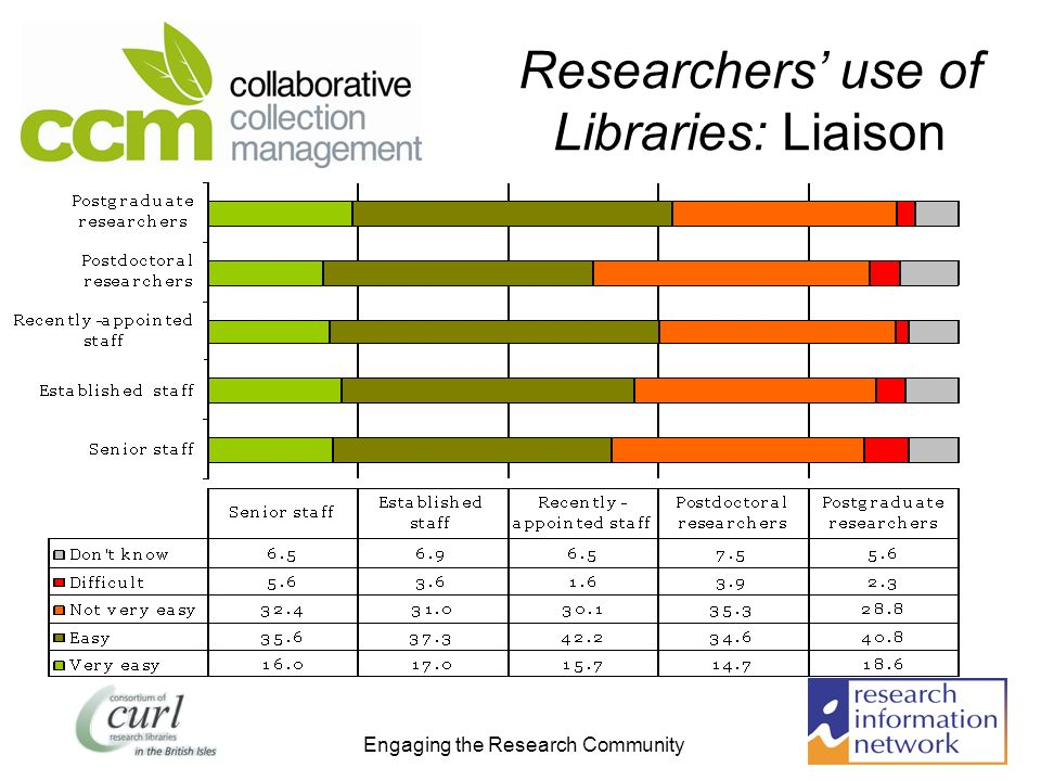 Engaging the Research Community Researchers use of Libraries: Liaison