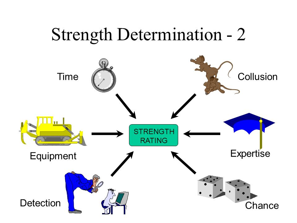 Strength Determination - 2 STRENGTH RATING Detection Equipment Time Collusion Expertise Chance