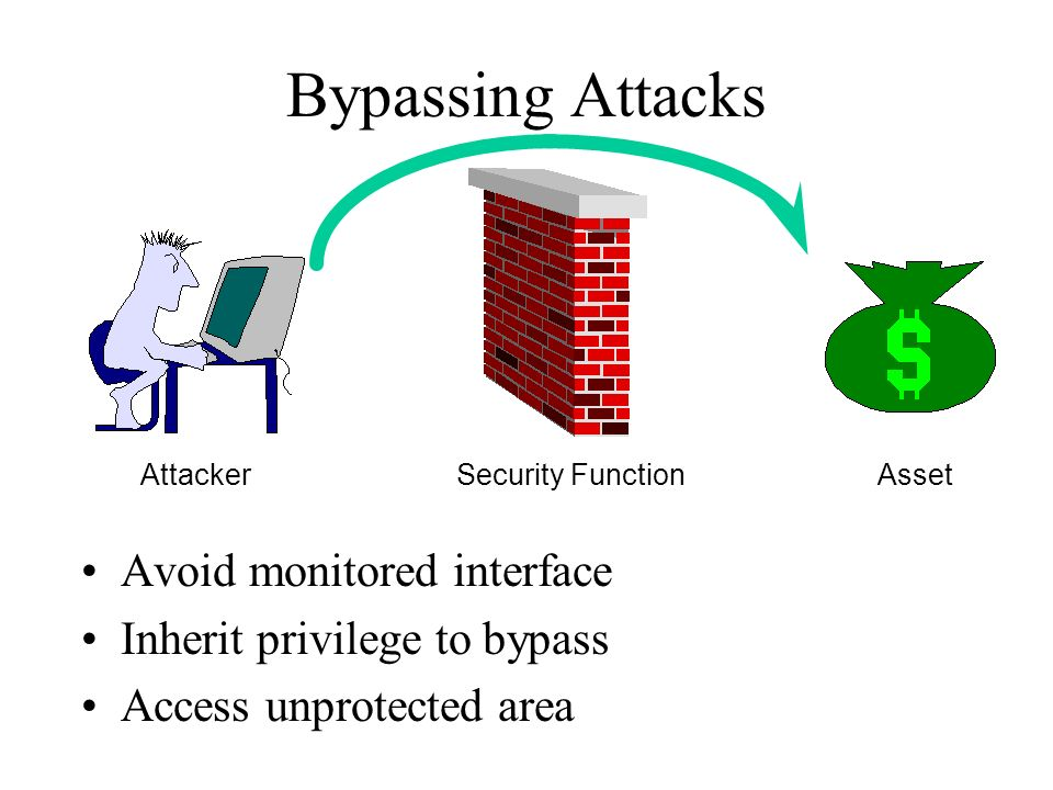 Bypassing Attacks Avoid monitored interface Inherit privilege to bypass Access unprotected area Attacker Asset Security Function