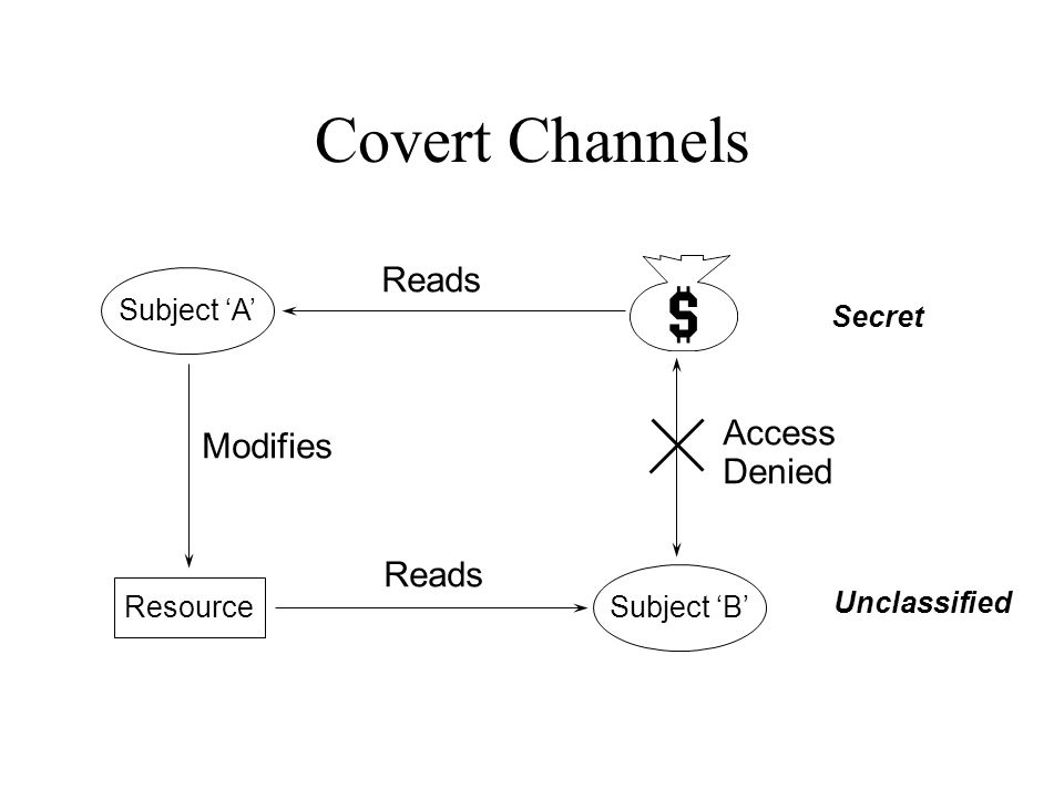 Covert Channels Subject A Resource Subject B Reads Modifies Access Denied Unclassified Secret