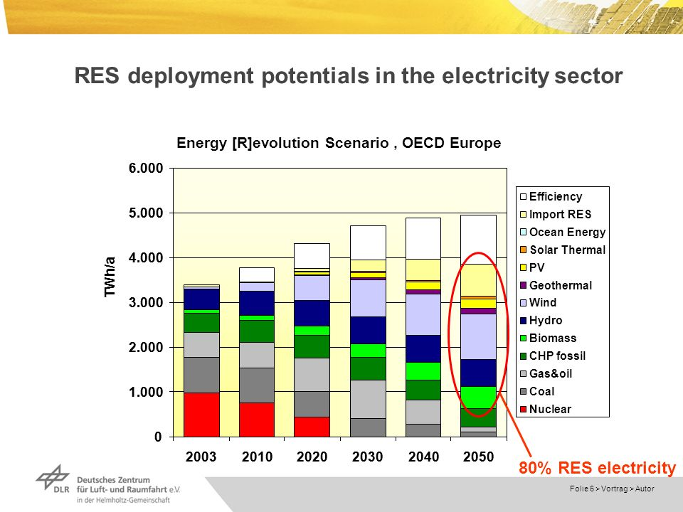 Dokumentname > 23.11.2004 Folie 6 > Vortrag > Autor RES deployment potentials in the electricity sector Energy [R]evolution Scenario, OECD Europe 0 1.000 2.000 3.000 4.000 5.000 6.000 2003 2010 2020 2030 2040 2050 Efficiency Import RES Ocean Energy Solar Thermal PV Geothermal Wind Hydro Biomass CHP fossil Gas&oil Coal Nuclear TWh/a 80% RES electricity