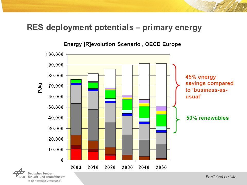 Dokumentname > 23.11.2004 Folie 7 > Vortrag > Autor RES deployment potentials – primary energy PJ/a 45% energy savings compared to business-as- usual 50% renewables Energy [R]evolution Scenario, OECD Europe