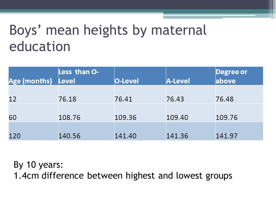 Boys mean heights by maternal education Age (months) Less than O- LevelO-LevelA-Level Degree or above 1276.1876.4176.4376.48 60108.76109.36109.40109.76 120140.56141.40141.36141.97 By 10 years: 1.4cm difference between highest and lowest groups