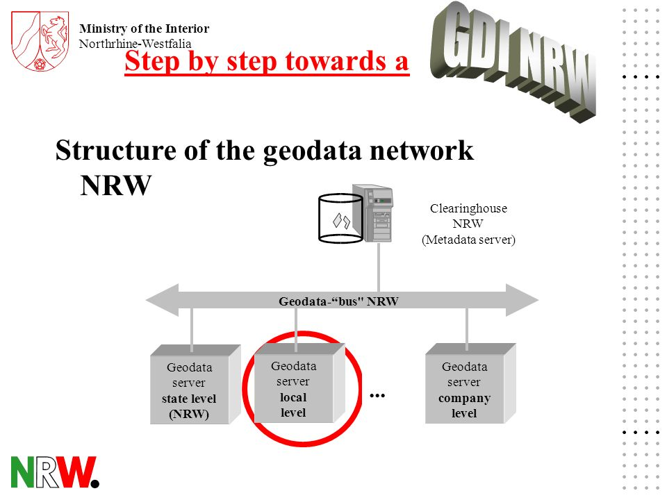 Ministry of the Interior Northrhine-Westfalia Structure of the geodata network NRW Geodata server state level (NRW) Geodata server local level Geodata server company level...