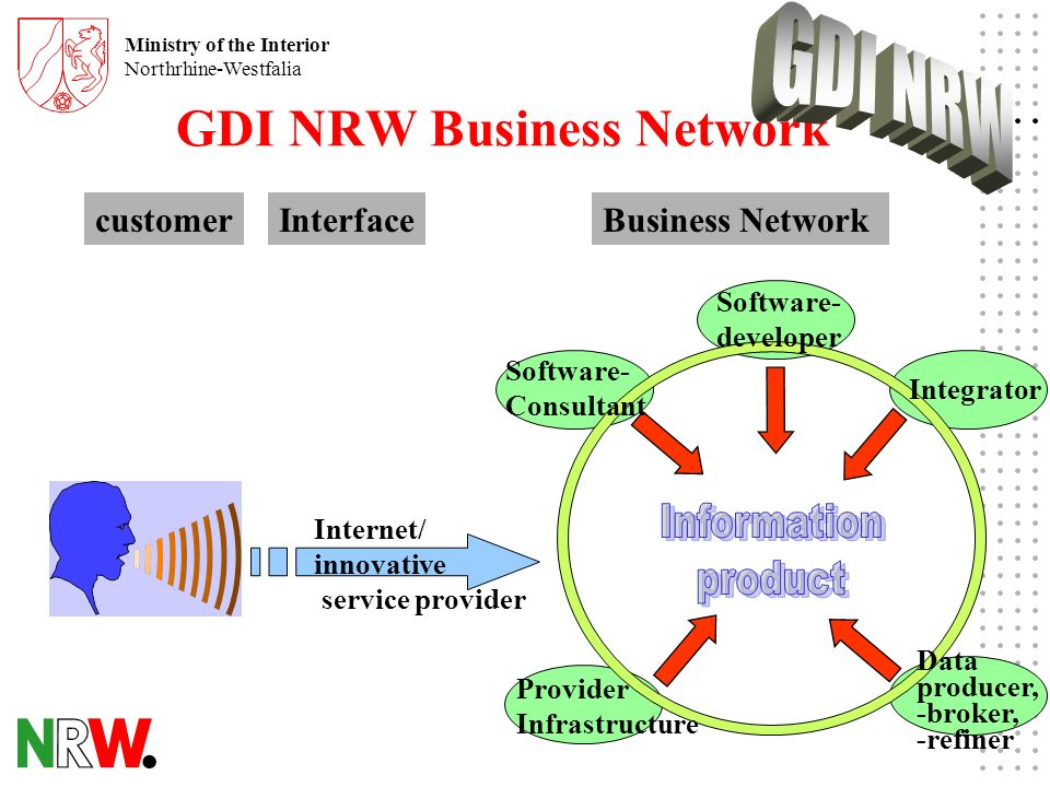 Ministry of the Interior Northrhine-Westfalia customerInterfaceBusiness Network Internet/ innovative service provider Software- Consultant Provider Infrastructure Software- developer Data producer, -broker, -refiner Integrator GDI NRW Business Network