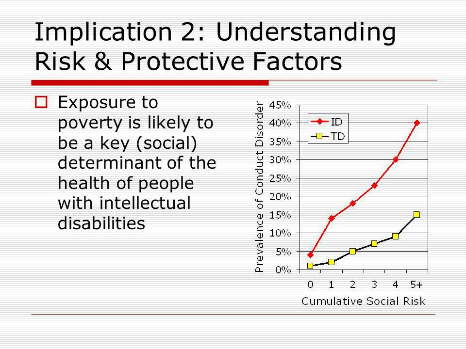 Implication 2: Understanding Risk & Protective Factors Exposure to poverty is likely to be a key (social) determinant of the health of people with intellectual disabilities