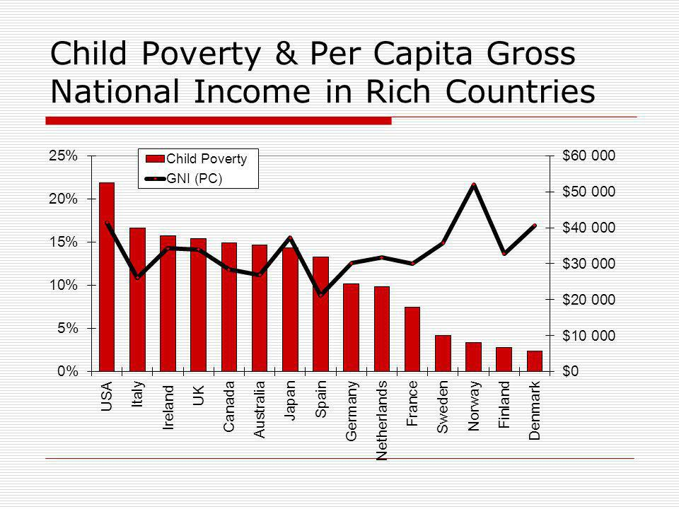 Child Poverty & Per Capita Gross National Income in Rich Countries