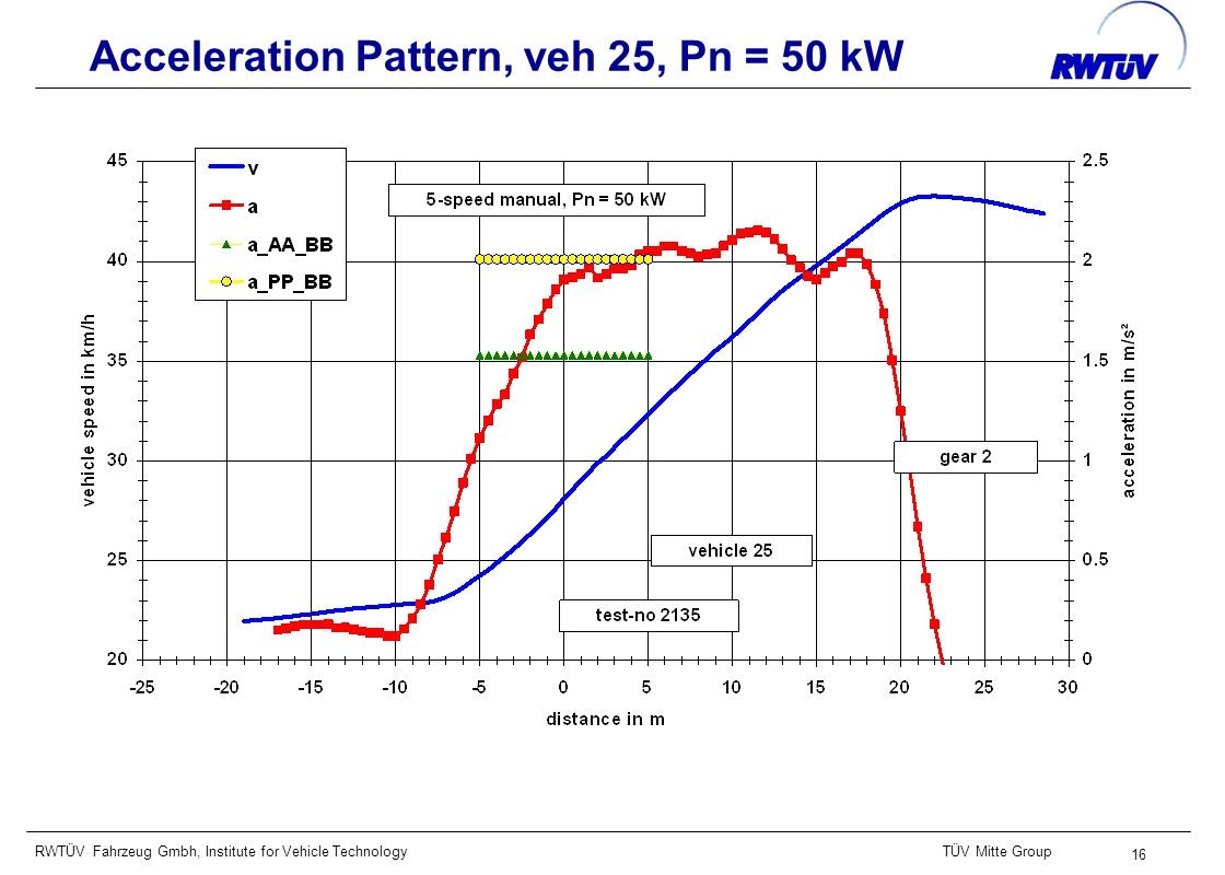 RWTÜV Fahrzeug Gmbh, Institute for Vehicle TechnologyTÜV Mitte Group 16 Acceleration Pattern, veh 25, Pn = 50 kW